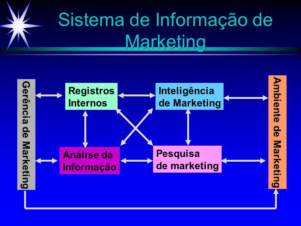 Sistema de Informação de Marketing Gerência de Marketing Registros Internos Inteligência de Marketing Análise da Informação Pesquisa de marketing Ambi