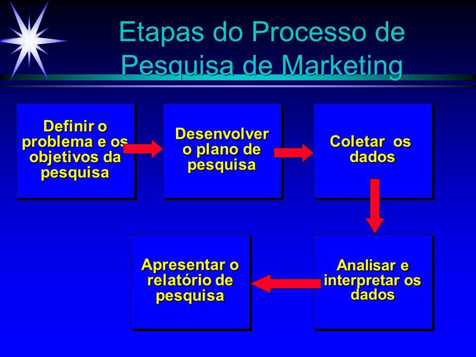 Etapas do Processo de Pesquisa de Marketing Definir o problema e os objetivos da pesquisa Definir o problema e os objetivos da pesquisaDesenvolver o p