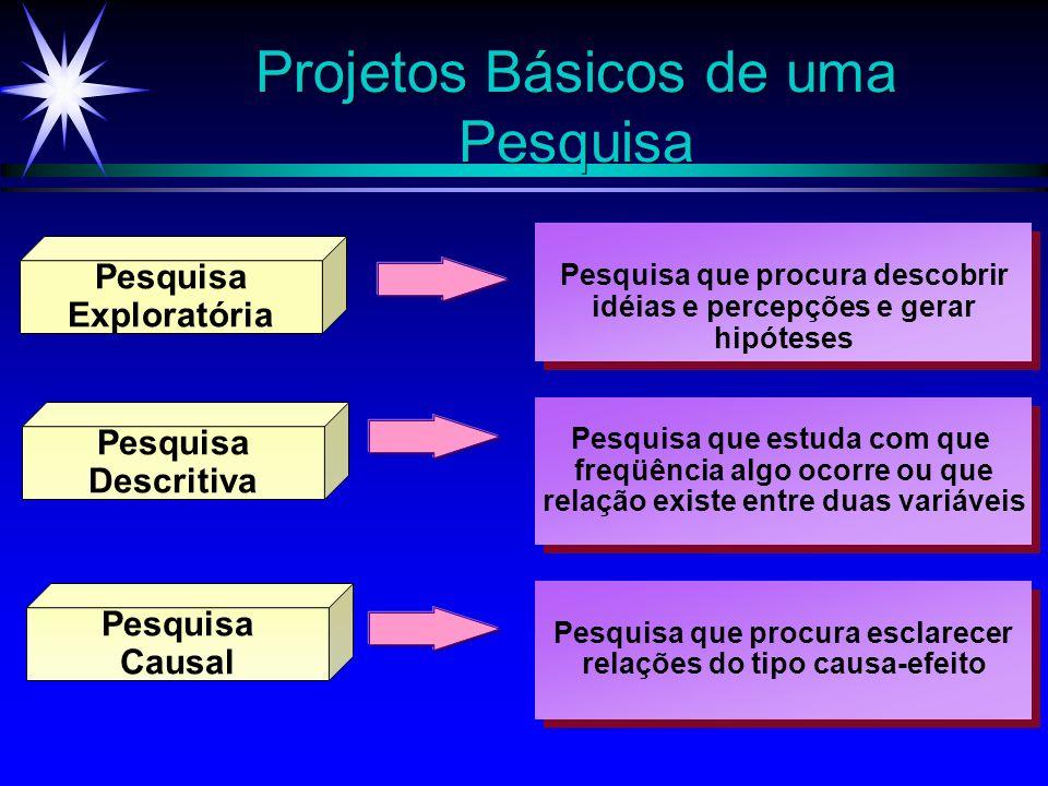 Projetos Básicos de uma Pesquisa Pesquisa Exploratória Pesquisa Descritiva Pesquisa Causal Pesquisa que procura esclarecer relações do tipo causa-efei