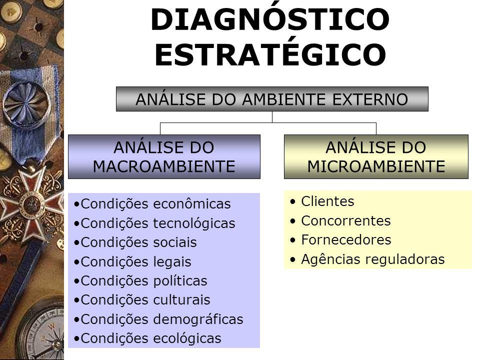 DIAGNÓSTICO ESTRATÉGICO ANÁLISE DO MACROAMBIENTE ANÁLISE DO MICROAMBIENTE Condições econômicas Condições tecnológicas Condições sociais Condições lega