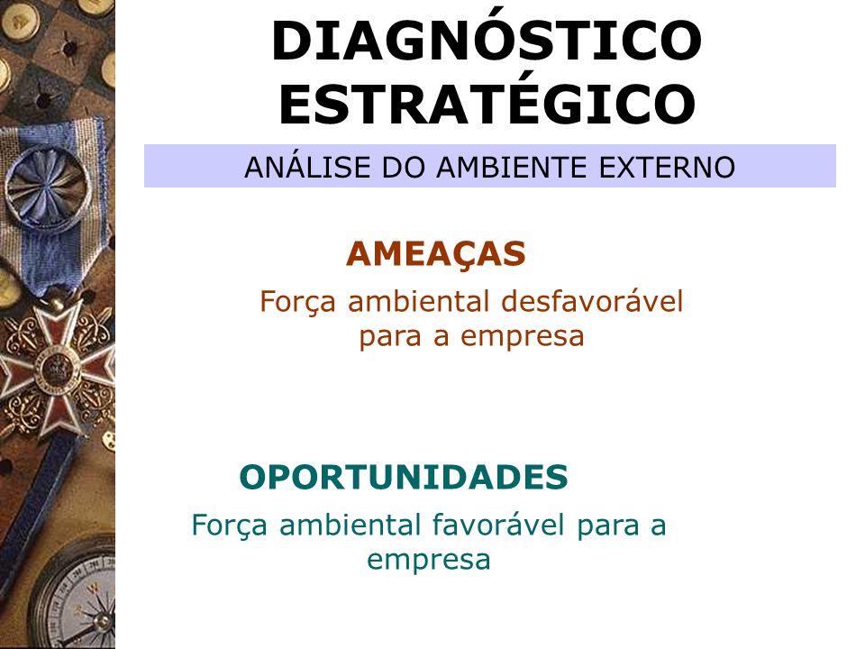 DIAGNÓSTICO ESTRATÉGICO AMEAÇAS OPORTUNIDADES Força ambiental desfavorável para a empresa Força ambiental favorável para a empresa ANÁLISE DO AMBIENTE
