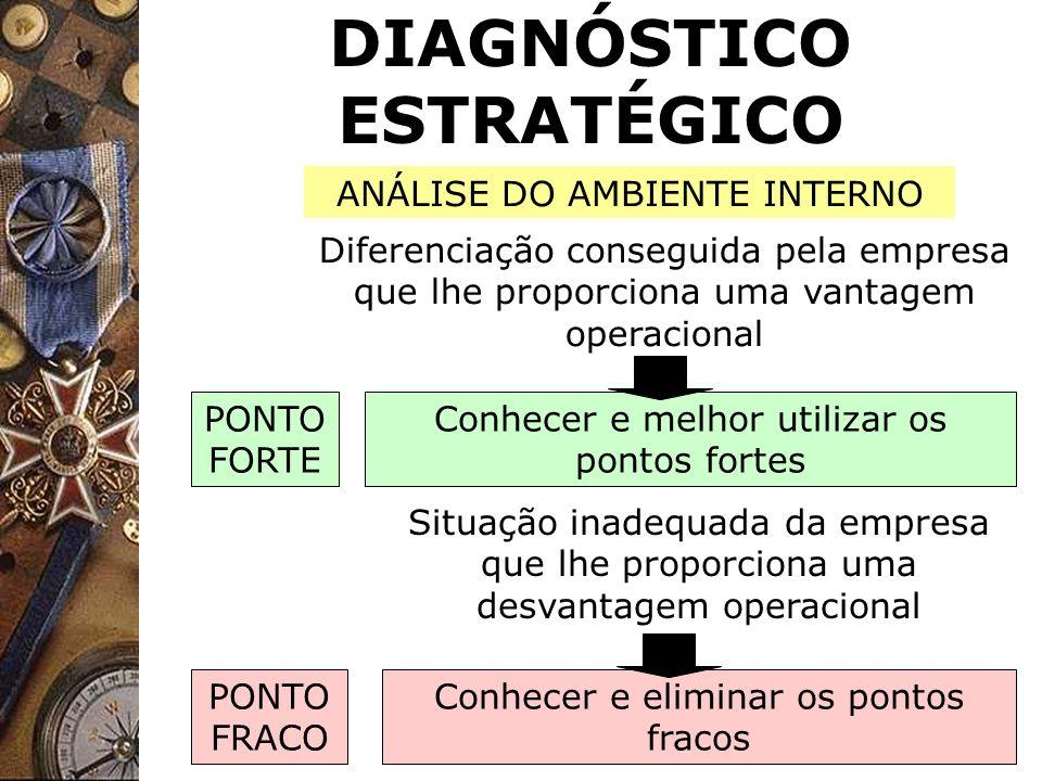 DIAGNÓSTICO ESTRATÉGICO PONTO FORTE Diferenciação conseguida pela empresa que lhe proporciona uma vantagem operacional Conhecer e melhor utilizar os p