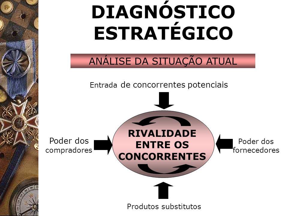 DIAGNÓSTICO ESTRATÉGICO ANÁLISE DA SITUAÇÃO ATUAL RIVALIDADE ENTRE OS CONCORRENTES Entrada de concorrentes potenciais Produtos substitutos Poder dos c