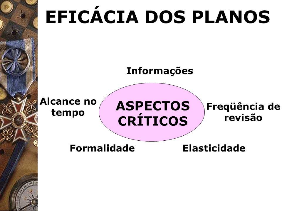 EFICÁCIA DOS PLANOS Informações Elasticidade ASPECTOS CRÍTICOS Alcance no tempo Formalidade Freqüência de revisão