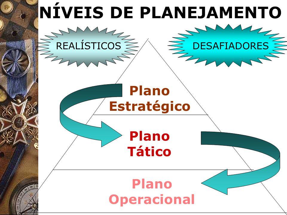 NÍVEIS DE PLANEJAMENTO Plano Estratégico Plano Tático Plano Operacional REALÍSTICOSDESAFIADORES
