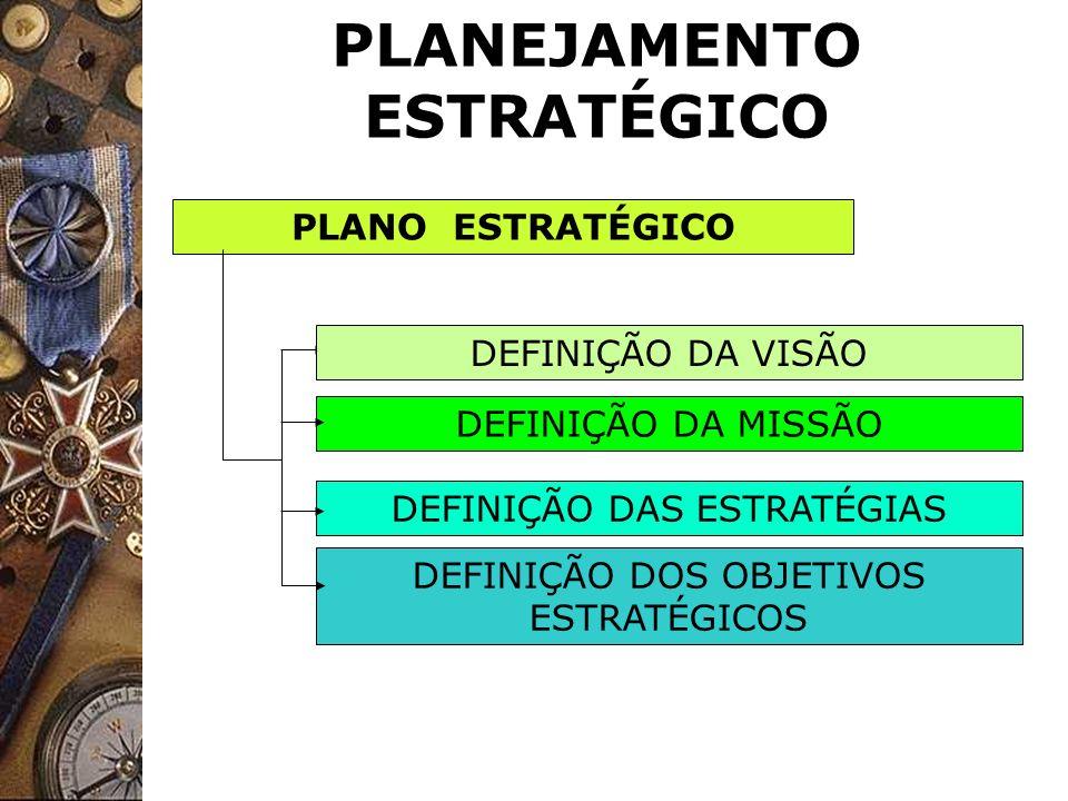 PLANEJAMENTO ESTRATÉGICO PLANO ESTRATÉGICO DEFINIÇÃO DA MISSÃO DEFINIÇÃO DOS OBJETIVOS ESTRATÉGICOS DEFINIÇÃO DAS ESTRATÉGIAS DEFINIÇÃO DA VISÃO