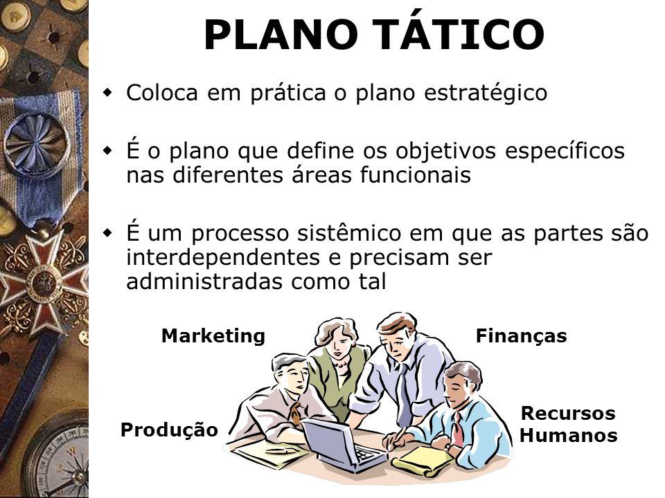 PLANO TÁTICO Coloca em prática o plano estratégico É o plano que define os objetivos específicos nas diferentes áreas funcionais É um processo sistêmi