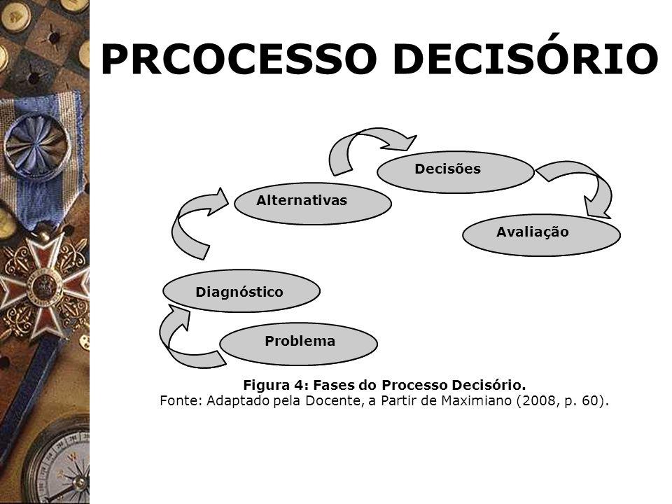 PRCOCESSO DECISÓRIO Problema Diagnóstico Alternativas Decisões Avaliação Figura 4: Fases do Processo Decisório. Fonte: Adaptado pela Docente, a Partir