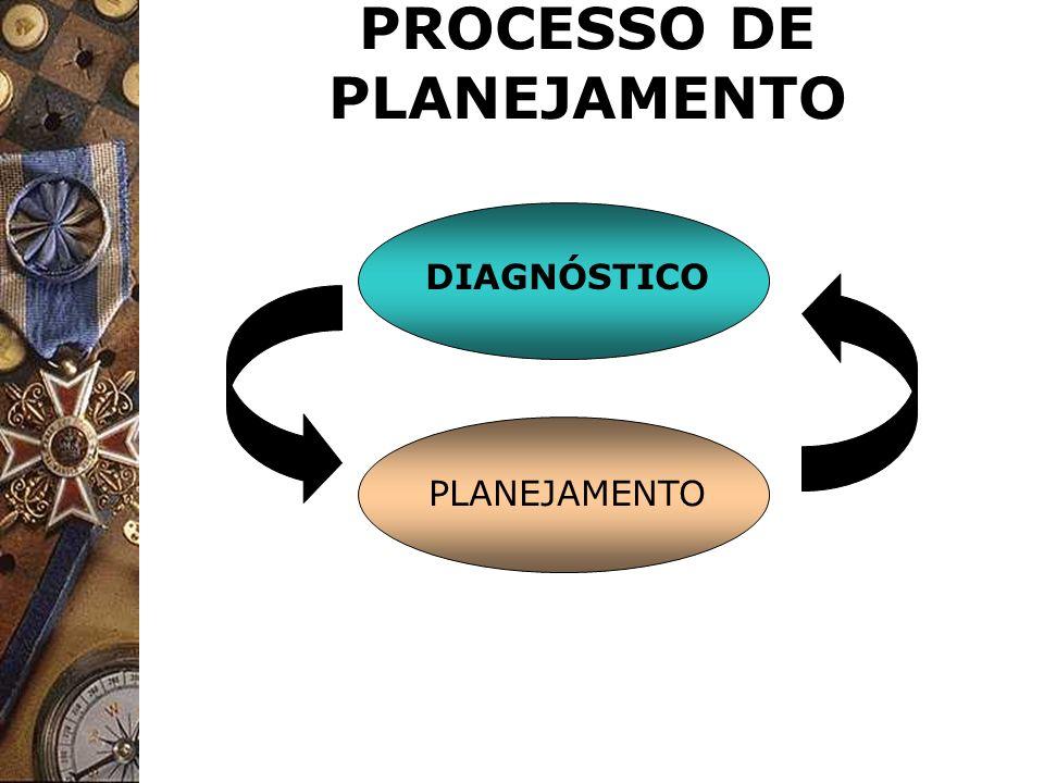 PROCESSO DE PLANEJAMENTO DIAGNÓSTICO PLANEJAMENTO