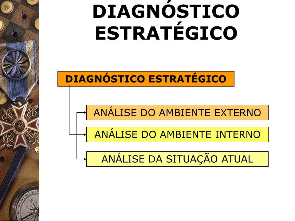 DIAGNÓSTICO ESTRATÉGICO ANÁLISE DO AMBIENTE EXTERNO ANÁLISE DO AMBIENTE INTERNO ANÁLISE DA SITUAÇÃO ATUAL