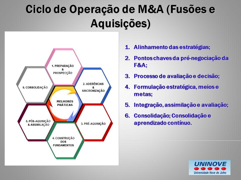 Ciclo de Operação de M&A (Fusões e Aquisições) 1.Alinhamento das estratégias; 2.Pontos chaves da pré-negociação da F&A; 3.Processo de avaliação e deci