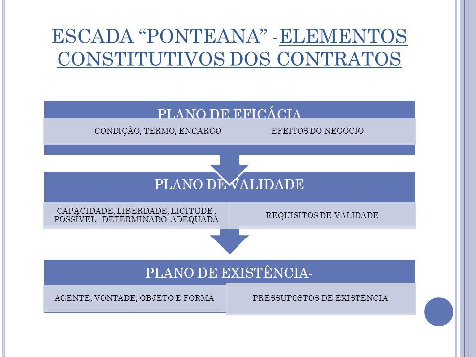ESCADA PONTEANA -ELEMENTOS CONSTITUTIVOS DOS CONTRATOS PLANO DE EXISTÊNCIA- AGENTE, VONTADE, OBJETO E FORMA PRESSUPOSTOS DE EXISTÊNCIA PLANO DE VALIDA