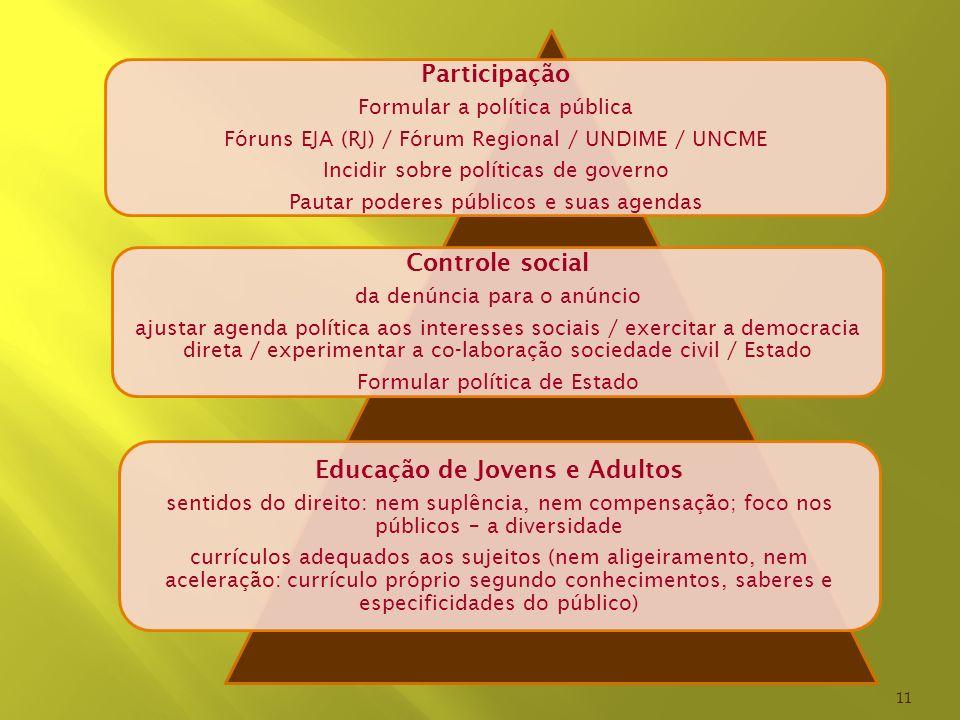 Participação Formular a política pública Fóruns EJA (RJ) / Fórum Regional / UNDIME / UNCME Incidir sobre políticas de governo Pautar poderes públicos
