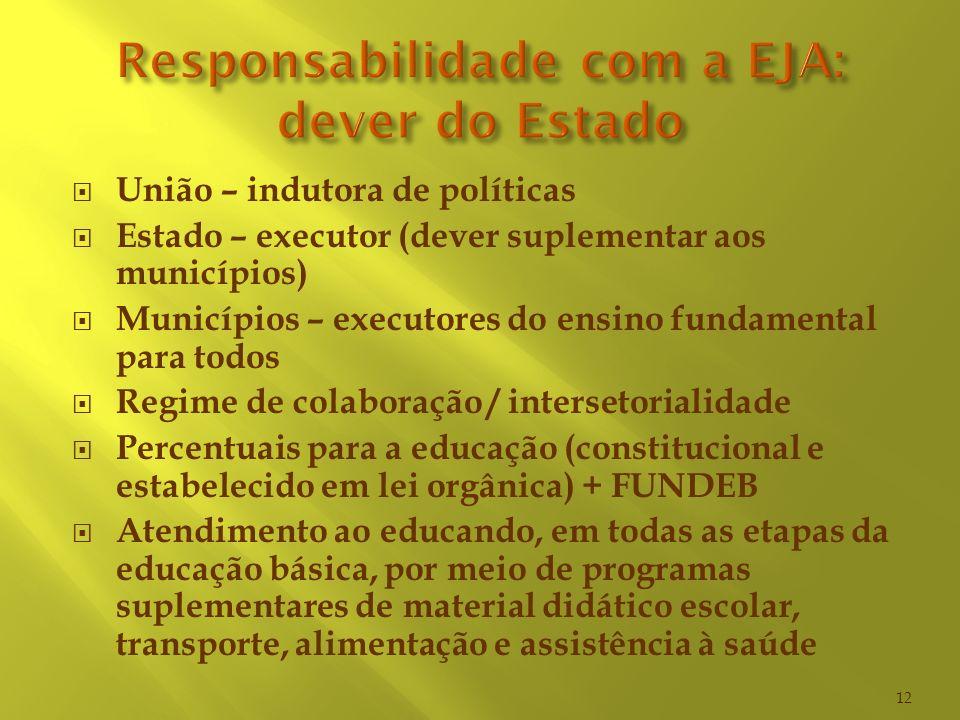 União – indutora de políticas Estado – executor (dever suplementar aos municípios) Municípios – executores do ensino fundamental para todos Regime de