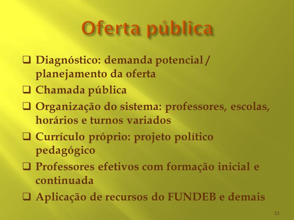 Diagnóstico: demanda potencial / planejamento da oferta Chamada pública Organização do sistema: professores, escolas, horários e turnos variados Currí