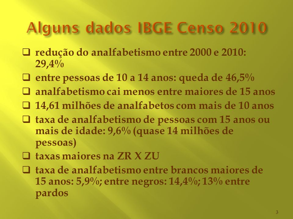 redução do analfabetismo entre 2000 e 2010: 29,4% entre pessoas de 10 a 14 anos: queda de 46,5% analfabetismo cai menos entre maiores de 15 anos 14,61