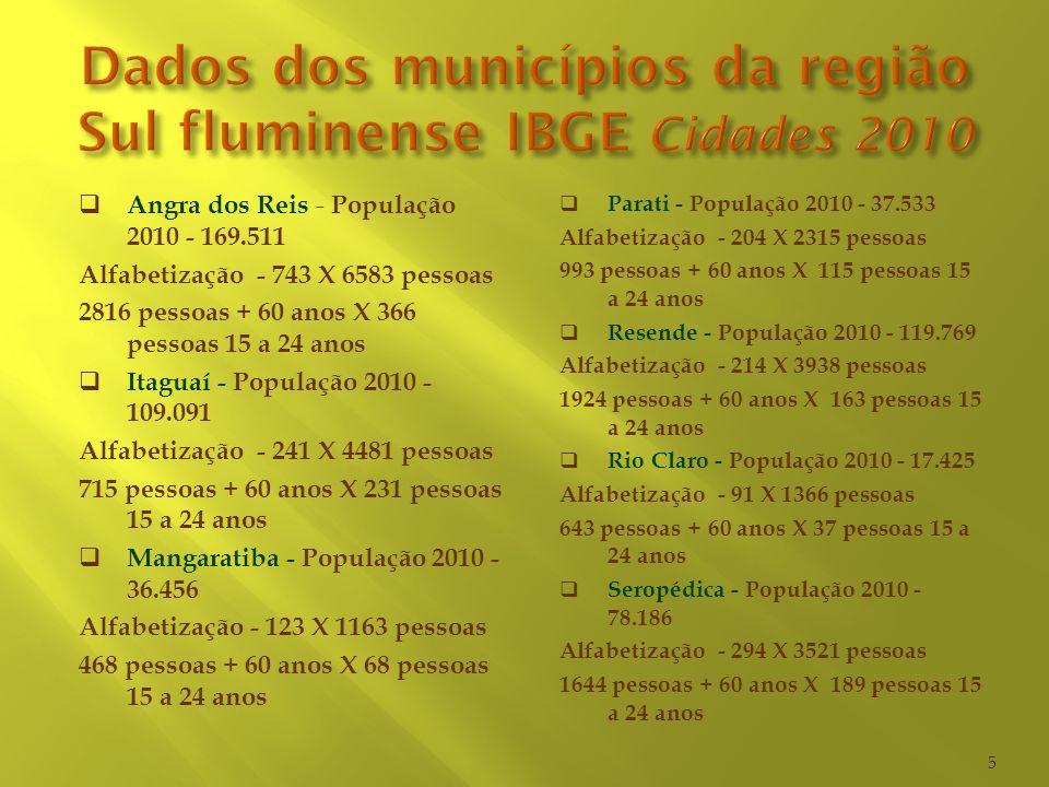 Angra dos Reis - População 2010 - 169.511 Alfabetização - 743 X 6583 pessoas 2816 pessoas + 60 anos X 366 pessoas 15 a 24 anos Itaguaí - População 201