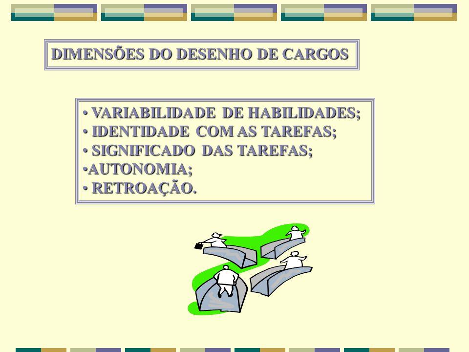 DIMENSÕES DO DESENHO DE CARGOS VARIABILIDADE DE HABILIDADES; VARIABILIDADE DE HABILIDADES; IDENTIDADE COM AS TAREFAS; IDENTIDADE COM AS TAREFAS; SIGNI