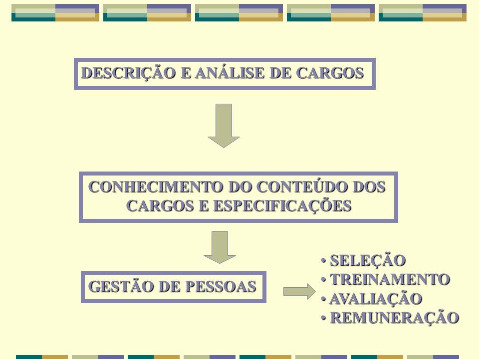 DESCRIÇÃO E ANÁLISE DE CARGOS CONHECIMENTO DO CONTEÚDO DOS CARGOS E ESPECIFICAÇÕES GESTÃO DE PESSOAS SELEÇÃO SELEÇÃO TREINAMENTO TREINAMENTO AVALIAÇÃO