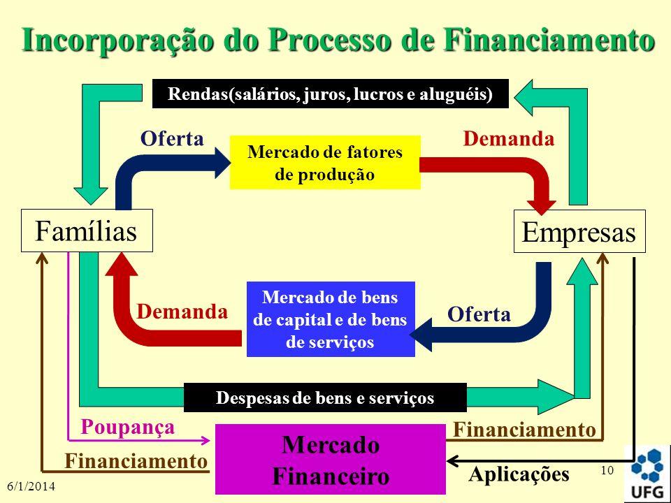 6/1/2014 10 Incorporação do Processo de Financiamento Rendas(salários, juros, lucros e aluguéis) Despesas de bens e serviços Empresas Mercado de fator