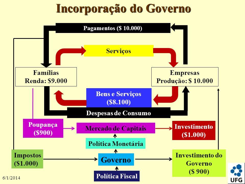 6/1/2014 11 Incorporação do Governo Pagamentos ($ 10.000) Despesas de Consumo Empresas Produção: $ 10.000 Serviços Famílias Renda: $9.000 Bens e Servi