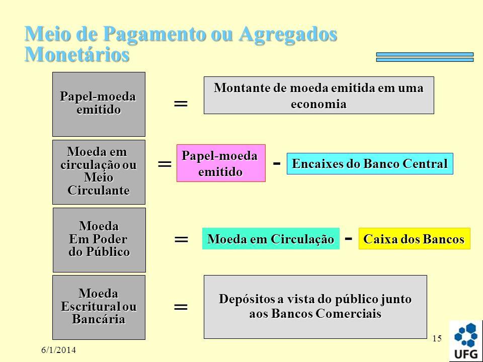 6/1/2014 15 Papel-moedaemitido = Montante de moeda emitida em uma economia Moeda em circulação ou MeioCirculante = Papel-moedaemitido - Encaixes do Ba