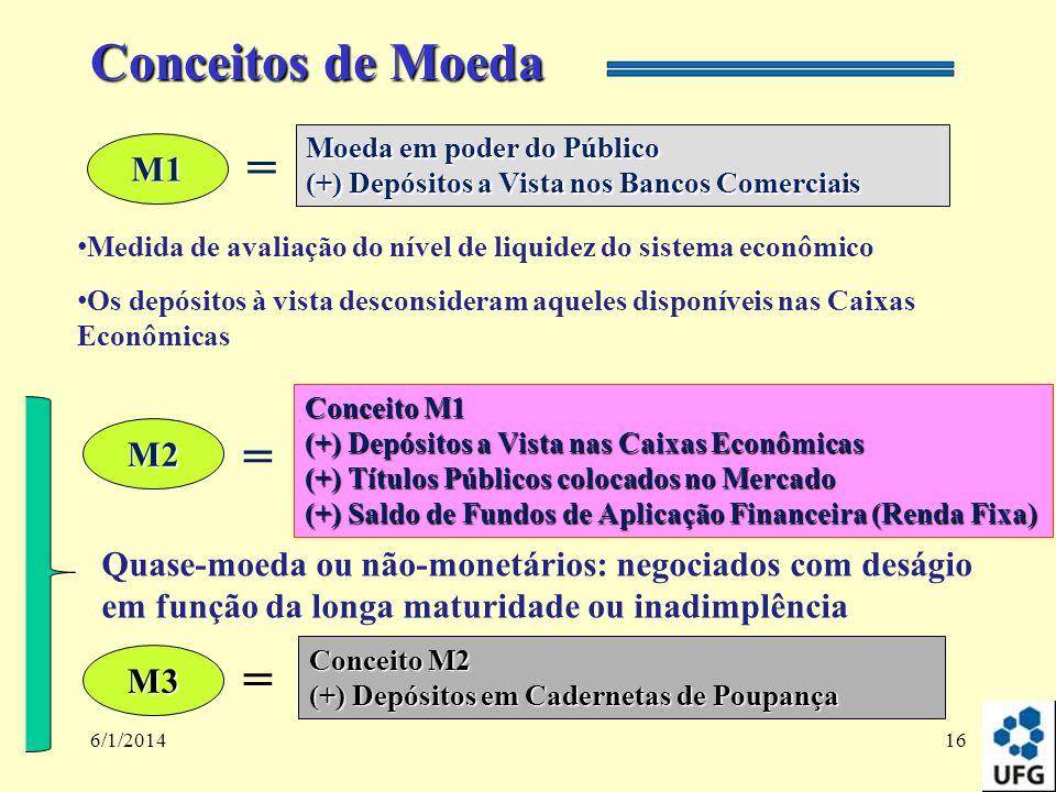 6/1/201416 Conceitos de Moeda M1 = Moeda em poder do Público (+) Depósitos a Vista nos Bancos Comerciais M2 = Conceito M1 (+) Depósitos a Vista nas Ca