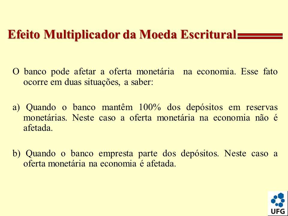 O banco pode afetar a oferta monetária na economia. Esse fato ocorre em duas situações, a saber: a) Quando o banco mantêm 100% dos depósitos em reserv