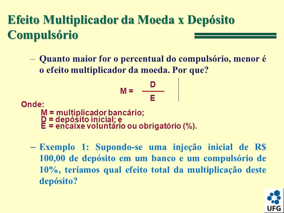 Efeito Multiplicador da Moeda x Depósito Compulsório –Quanto maior for o percentual do compulsório, menor é o efeito multiplicador da moeda. Por que?