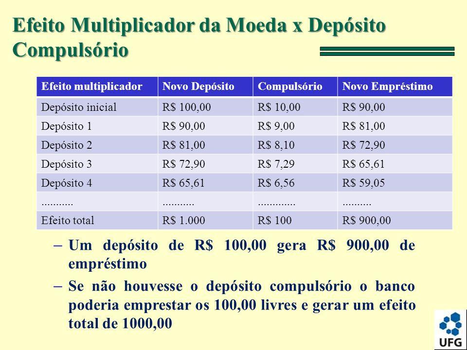 – Um depósito de R$ 100,00 gera R$ 900,00 de empréstimo – Se não houvesse o depósito compulsório o banco poderia emprestar os 100,00 livres e gerar um