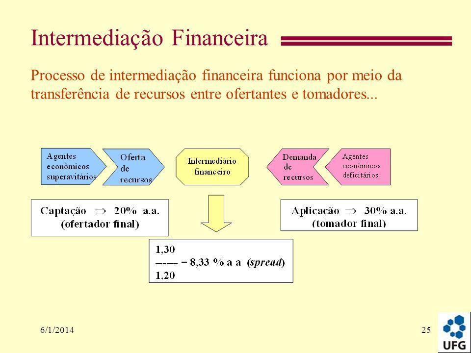 Intermediação Financeira 6/1/201425 Processo de intermediação financeira funciona por meio da transferência de recursos entre ofertantes e tomadores..