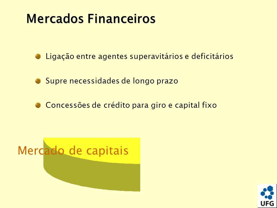 Mercado de capitais Ligação entre agentes superavitários e deficitários Supre necessidades de longo prazo Concessões de crédito para giro e capital fi