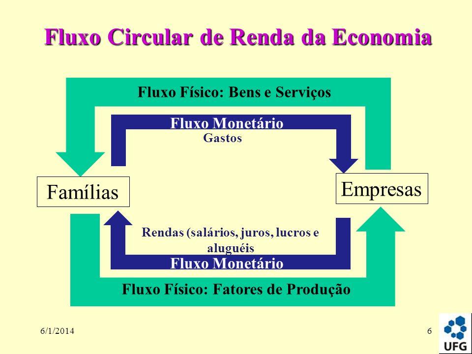 6/1/20146 Fluxo Circular de Renda da Economia Empresas Fluxo Físico: Bens e Serviços Famílias Fluxo Físico: Fatores de Produção Fluxo Monetário Gastos