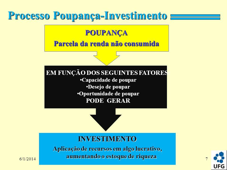 6/1/20147 POUPANÇA Parcela da renda não consumida Processo Poupança-Investimento EM FUNÇÃO DOS SEGUINTES FATORES: Capacidade de poupar Desejo de poupa