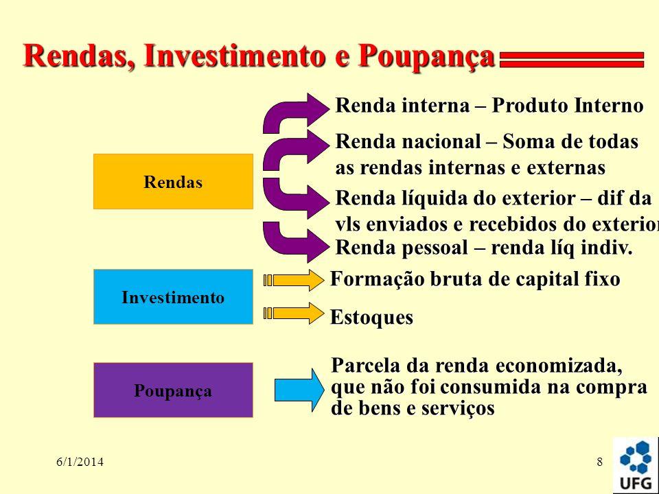 6/1/20148 Rendas, Investimento e Poupança Rendas Investimento Poupança Renda interna – Produto Interno Renda nacional – Soma de todas as rendas intern