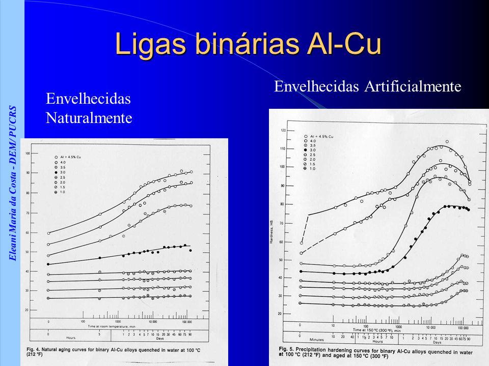 Eleani Maria da Costa - DEM/ PUCRS Ligas binárias Al-Cu Envelhecidas Naturalmente Envelhecidas Artificialmente