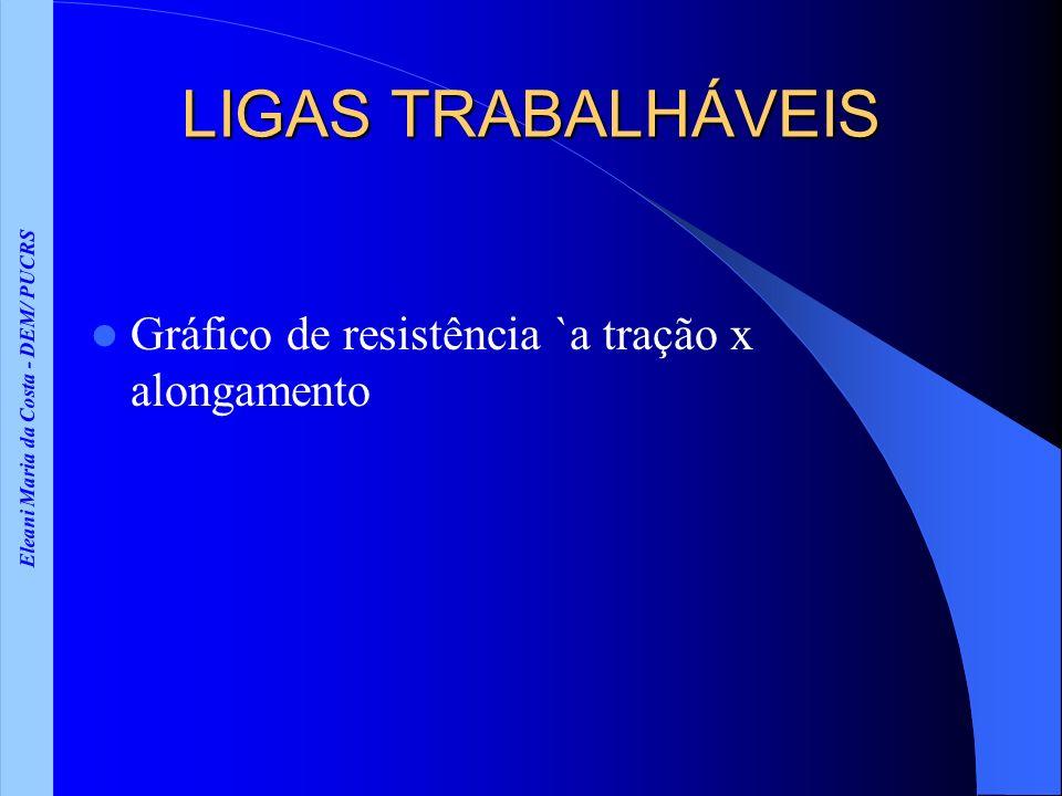 Eleani Maria da Costa - DEM/ PUCRS LIGAS TRABALHÁVEIS Gráfico de resistência `a tração x alongamento