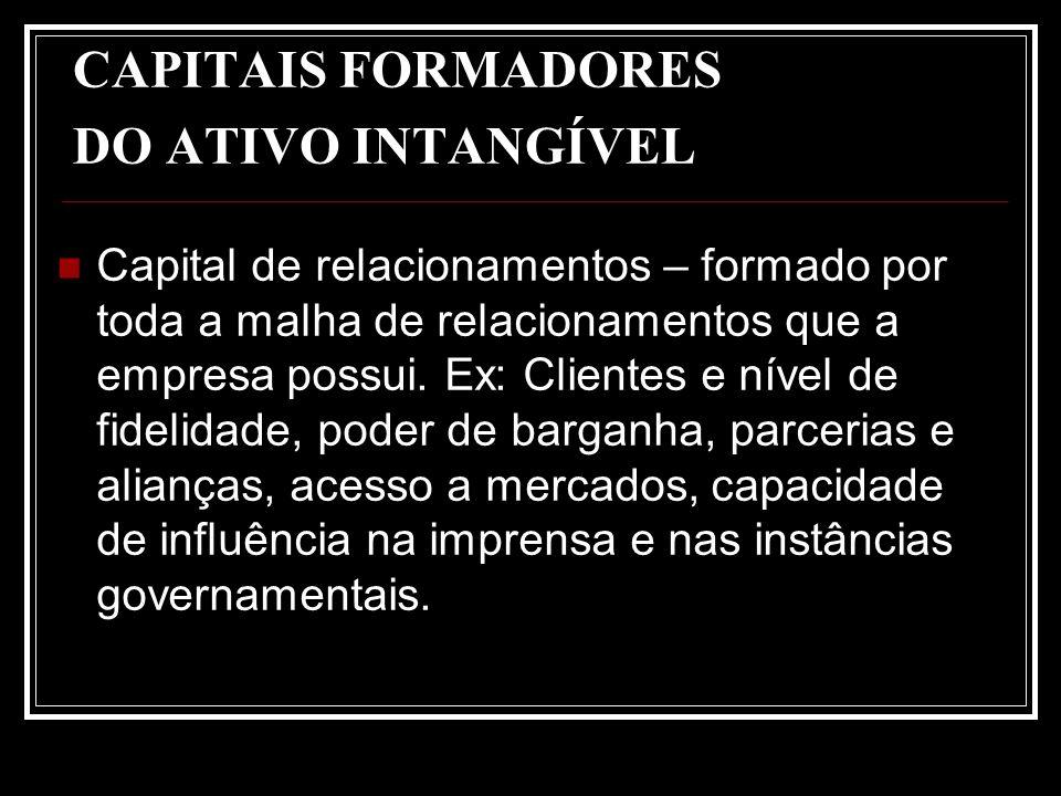 CAPITAIS FORMADORES DO ATIVO INTANGÍVEL Capital de relacionamentos – formado por toda a malha de relacionamentos que a empresa possui. Ex: Clientes e