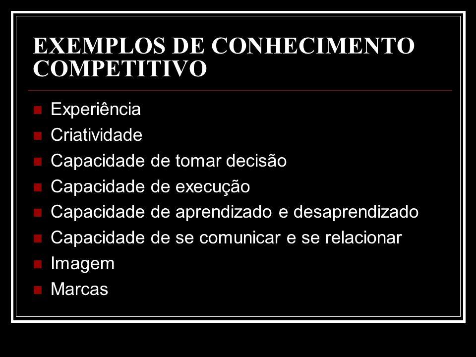 EXEMPLOS DE CONHECIMENTO COMPETITIVO Experiência Criatividade Capacidade de tomar decisão Capacidade de execução Capacidade de aprendizado e desaprend