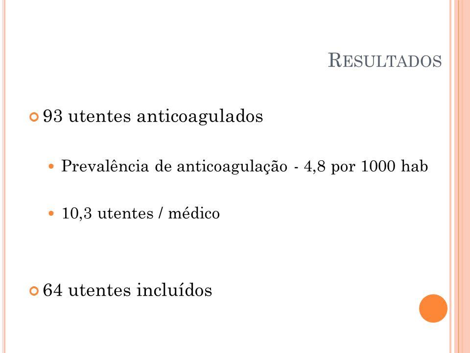 R ESULTADOS 93 utentes anticoagulados Prevalência de anticoagulação - 4,8 por 1000 hab 10,3 utentes / médico 64 utentes incluídos