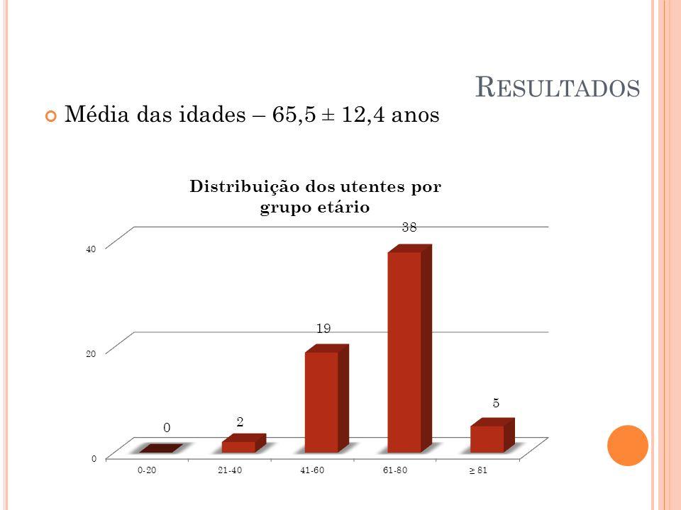 Média das idades – 65,5 ± 12,4 anos