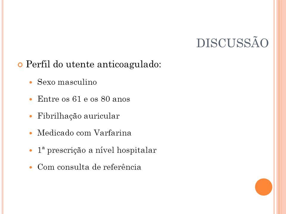 DISCUSSÃO Perfil do utente anticoagulado: Sexo masculino Entre os 61 e os 80 anos Fibrilhação auricular Medicado com Varfarina 1ª prescrição a nível h