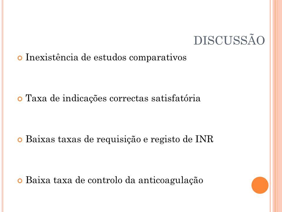 DISCUSSÃO Inexistência de estudos comparativos Taxa de indicações correctas satisfatória Baixas taxas de requisição e registo de INR Baixa taxa de con
