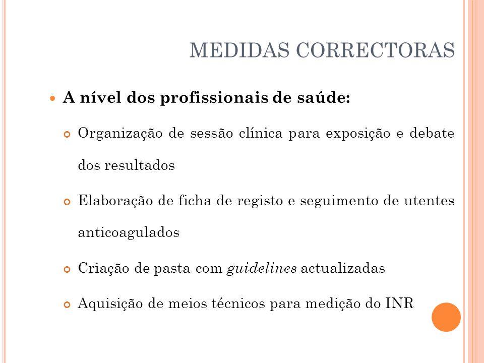 MEDIDAS CORRECTORAS A nível dos profissionais de saúde: Organização de sessão clínica para exposição e debate dos resultados Elaboração de ficha de re