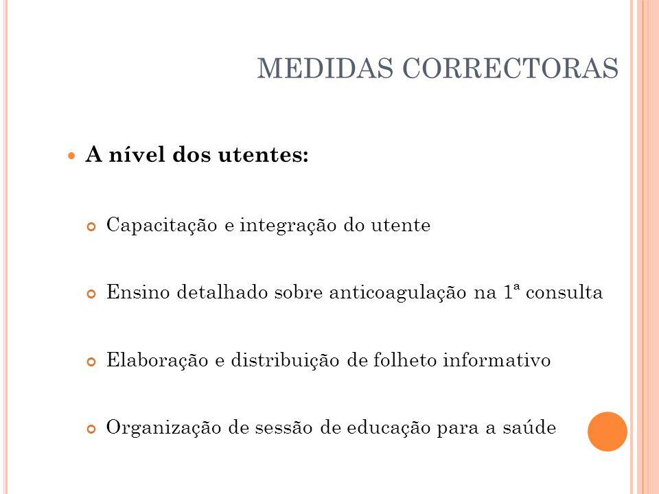 MEDIDAS CORRECTORAS A nível dos utentes: Capacitação e integração do utente Ensino detalhado sobre anticoagulação na 1ª consulta Elaboração e distribu