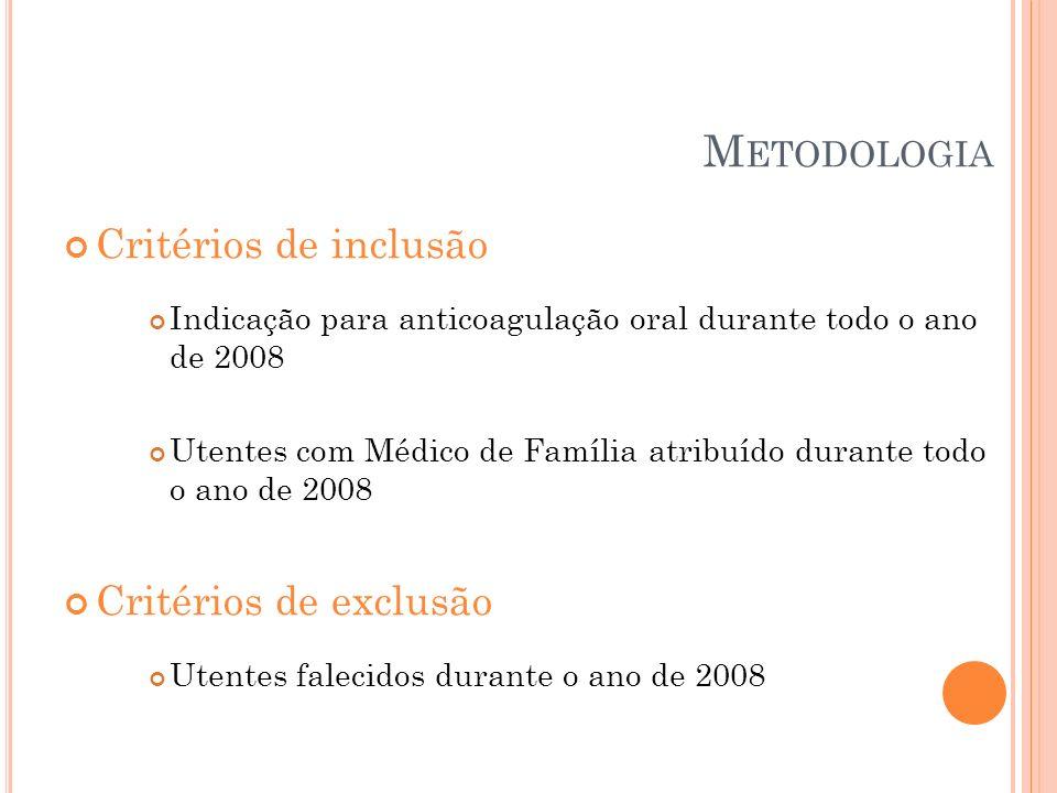 Critérios de inclusão Indicação para anticoagulação oral durante todo o ano de 2008 Utentes com Médico de Família atribuído durante todo o ano de 2008