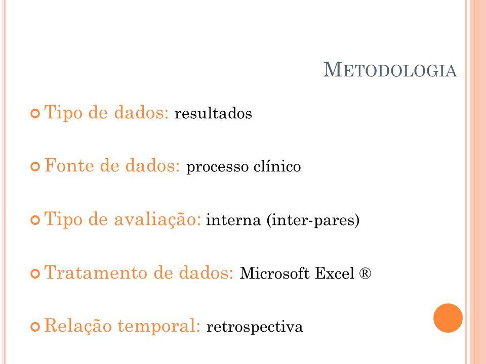 M ETODOLOGIA Tipo de dados: resultados Fonte de dados: processo clínico Tipo de avaliação: interna (inter-pares) Tratamento de dados: Microsoft Excel