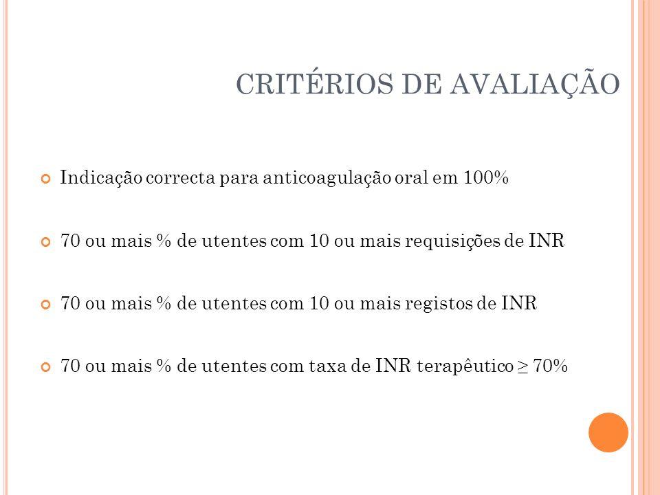 CRITÉRIOS DE AVALIAÇÃO Indicação correcta para anticoagulação oral em 100% 70 ou mais % de utentes com 10 ou mais requisições de INR 70 ou mais % de u