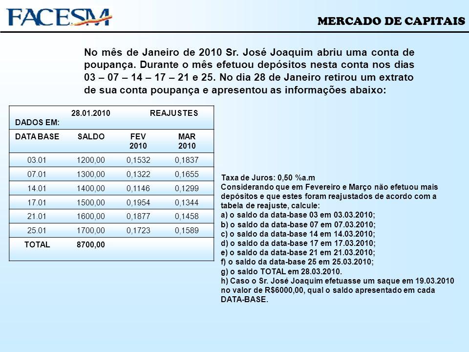 MERCADO DE CAPITAIS No mês de Janeiro de 2010 Sr. José Joaquim abriu uma conta de poupança. Durante o mês efetuou depósitos nesta conta nos dias 03 –