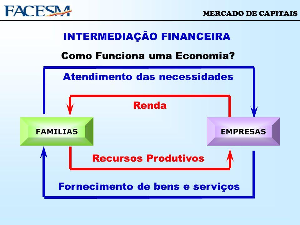 MERCADO DE CAPITAIS INTERMEDIAÇÃO FINANCEIRA Como Funciona uma Economia? Recursos Produtivos Renda Atendimento das necessidades Fornecimento de bens e
